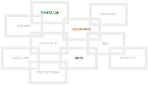 Top-3-Marketing-And-Sales-Tools-for-small-and-medium-business